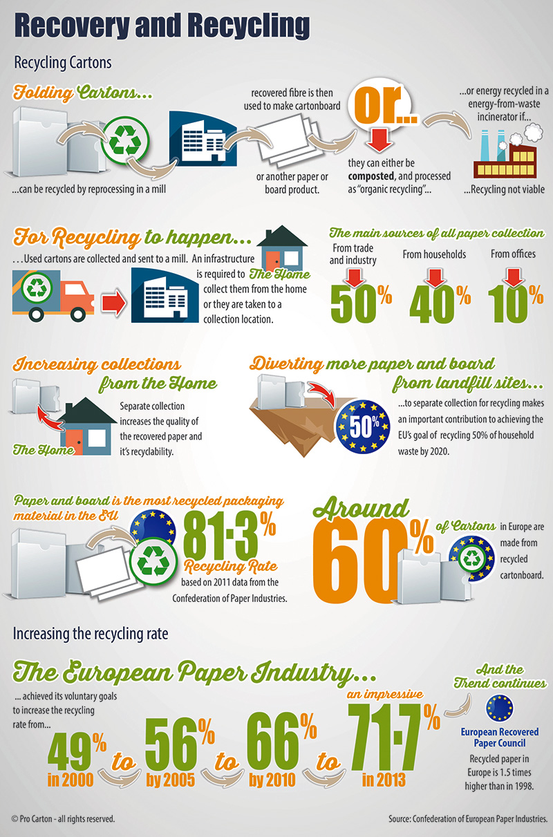 Procarton-infographic_6_recycling.jpg
