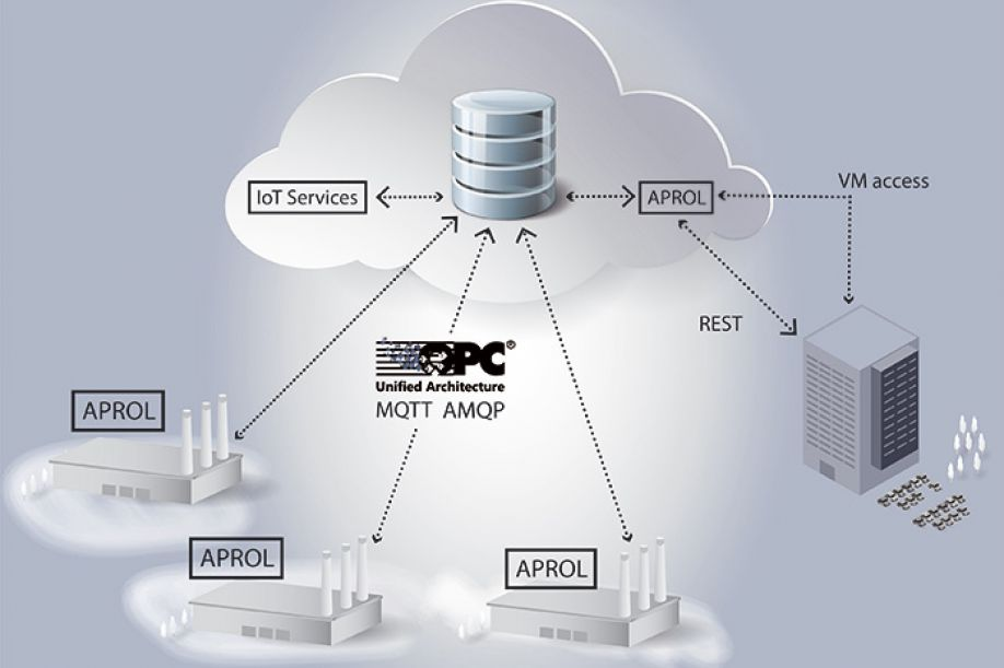 Process control in the cloud