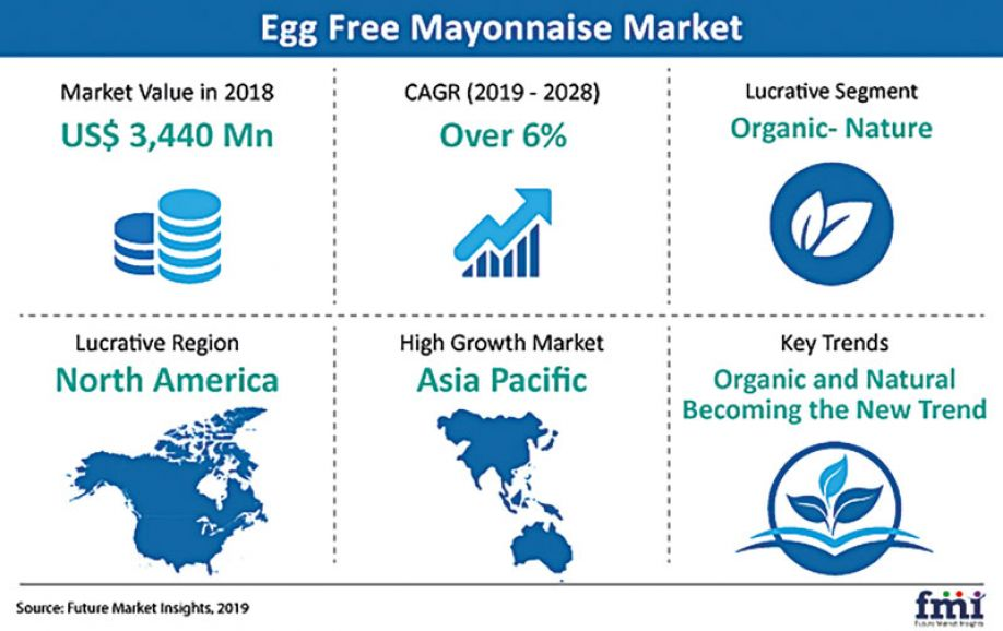 New opportunities for the egg-free mayonnaise market