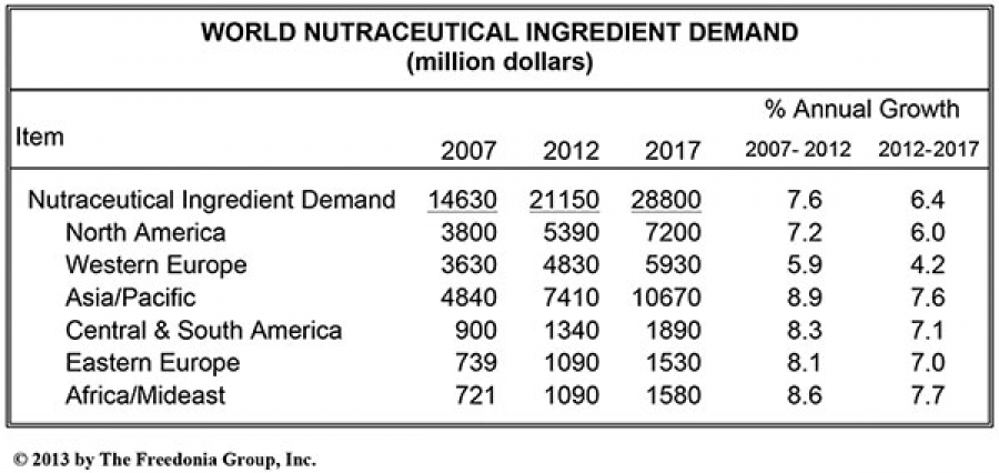 World nutraceutical ingredient demand in million dollars (The Freedonia Group).
