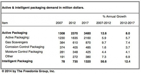 Active & intelligent packaging demand in million dollars (The Freedonia Group, Inc.).
