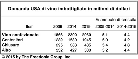 Domanda di vino imbottigliato negli Stati Uniti in milioni di dollari (fonte: The Freedonia Group).