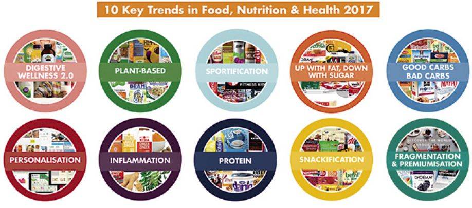Personalized nutrition is the next big growth opportunity