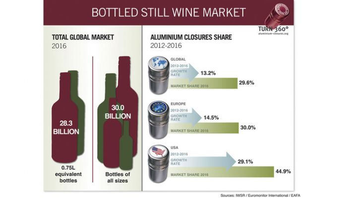 More winemakers turn to aluminium closures