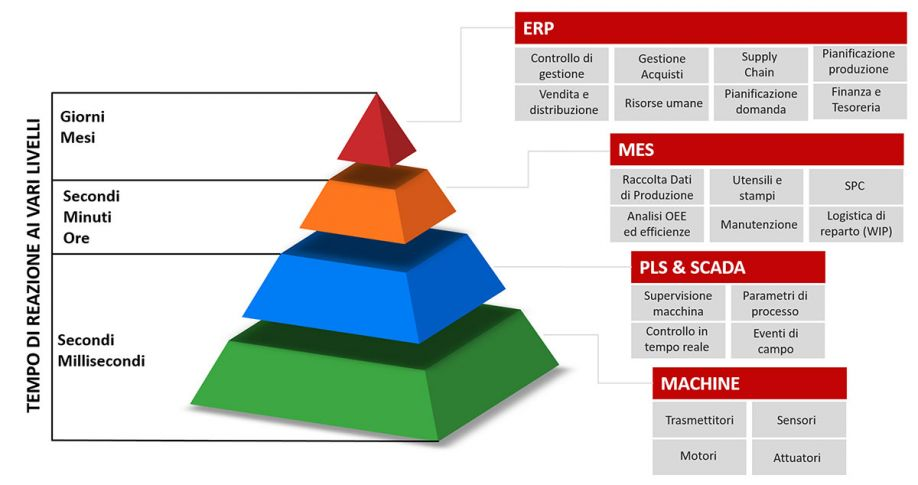 The Advantech automation system pyramid.