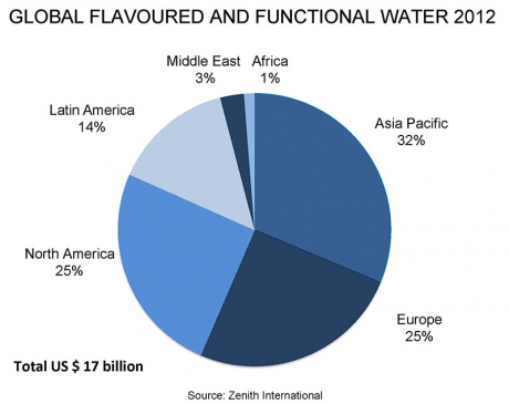 7% growth for global flavoured and functional waters