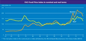 FAO Food Price Index falls to its lowest value since September 2009