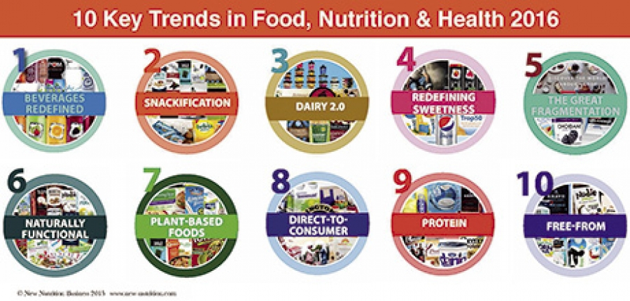 10 Key Trends in Food, Nutrition and Health 2016 is available from www.new-nutrition.com