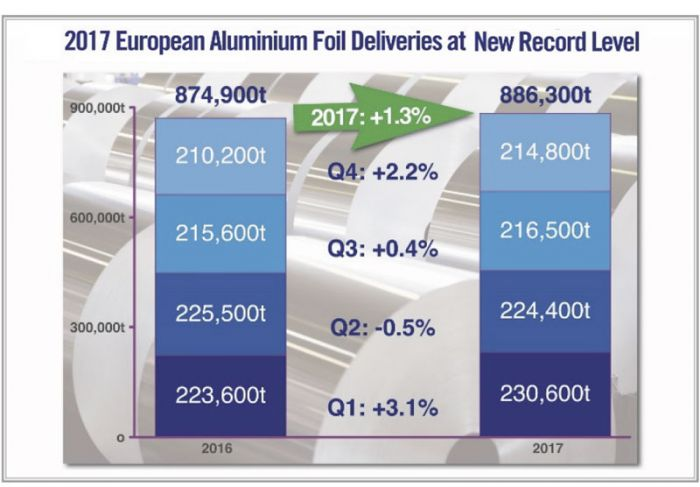 Export surge drives aluminium foil deliveries from Europe to new record in 2017