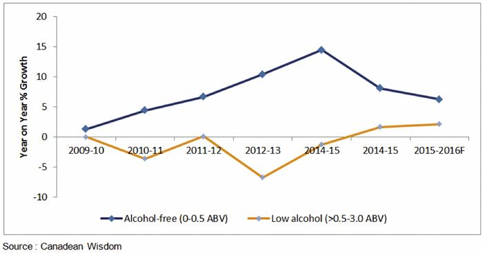 Low alcohol and alcohol-free beer in Germany, 2009-2016 (Canadean).