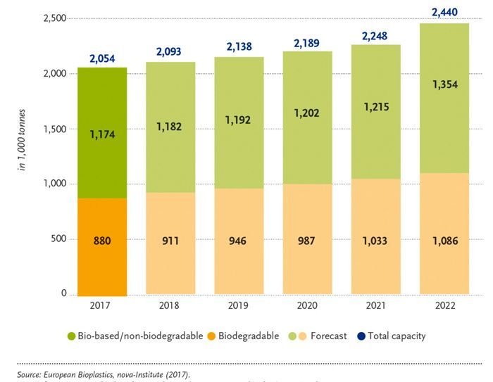 Global production capacities of bioplastics (European Bioplastics, Nova-Institute, 2017).