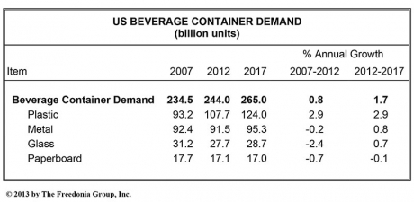 US Demand for Beverage Containers to Reach 265 Billion Units in 2017