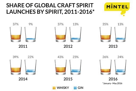 Craft spirits today account for one in seven global spirit launches