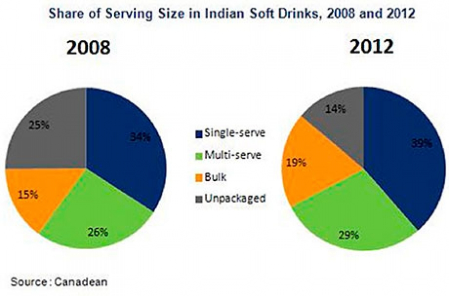 Shape shifters: Changing packaging in Indian soft drinks