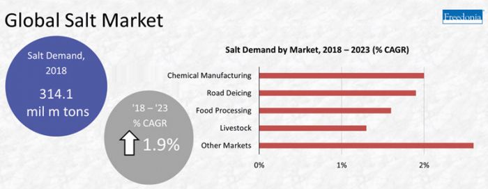 The global demand for salt
