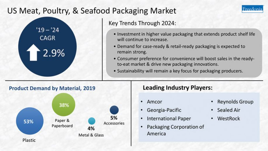 A look at the US meat, Poultry & Seafood Packaging market