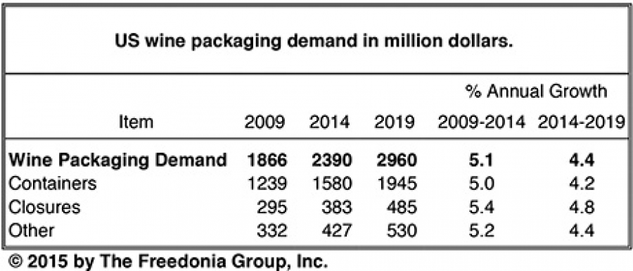 US demand for wine packaging to reach $3 billion in 2019